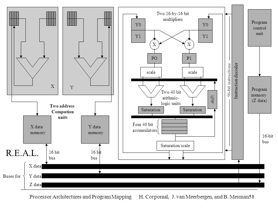 Processor Architectures and Program Mapping H. Corporaal, J. van Meerbergen, and B. Mesman58 X data Y data Z data Buses for X X data memory 16 bit bus