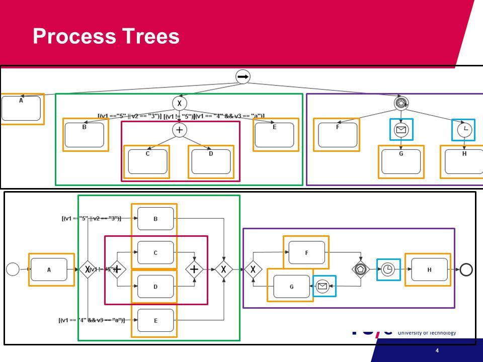 Process Trees 4