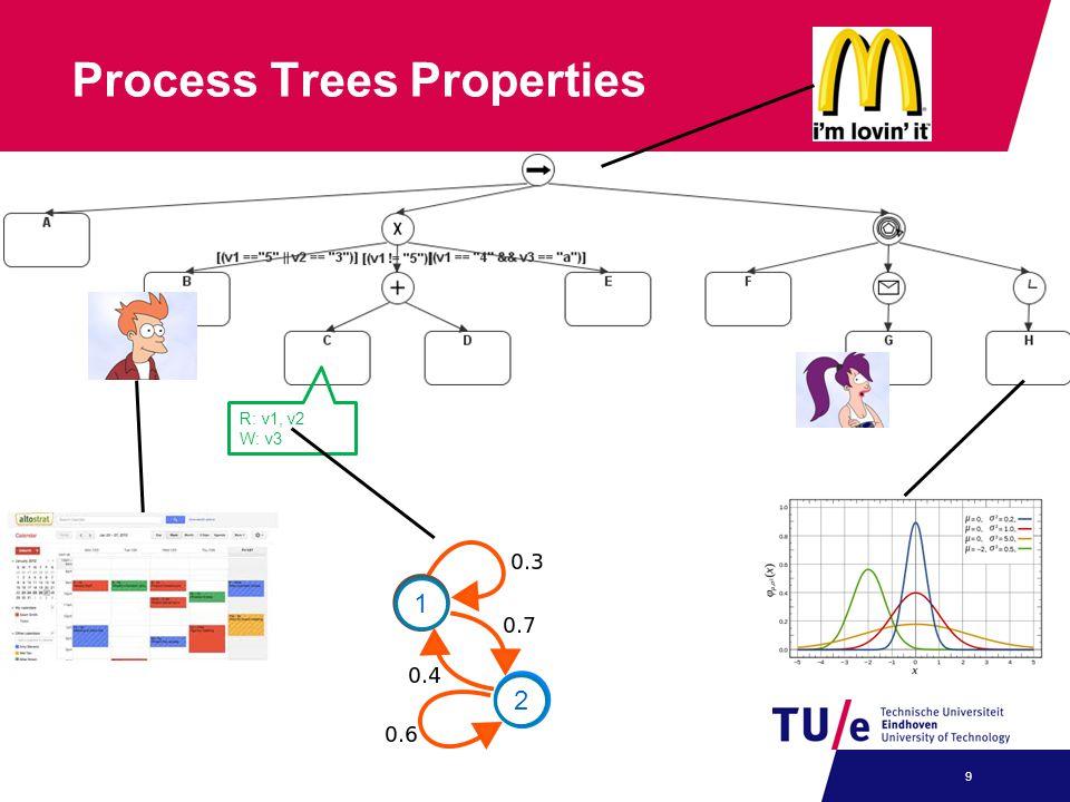 Process Trees Properties 9 R: v1, v2 W: v3 1 2