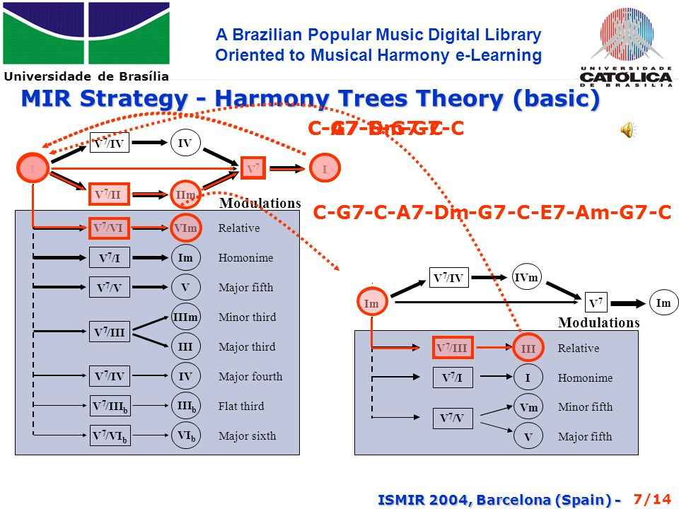 Universidade de Brasília A Brazilian Popular Music Digital Library Oriented to Musical Harmony e-Learning ISMIR 2004, Barcelona (Spain) - Conclusion Efforts to date  We are selecting fifty of the most important Choros and converting them into MusicXML  Analysis about metadata that can be used  We are building the bases for Pattern Analyzer  Constructing a Musical Harmony e-learning course 13/14