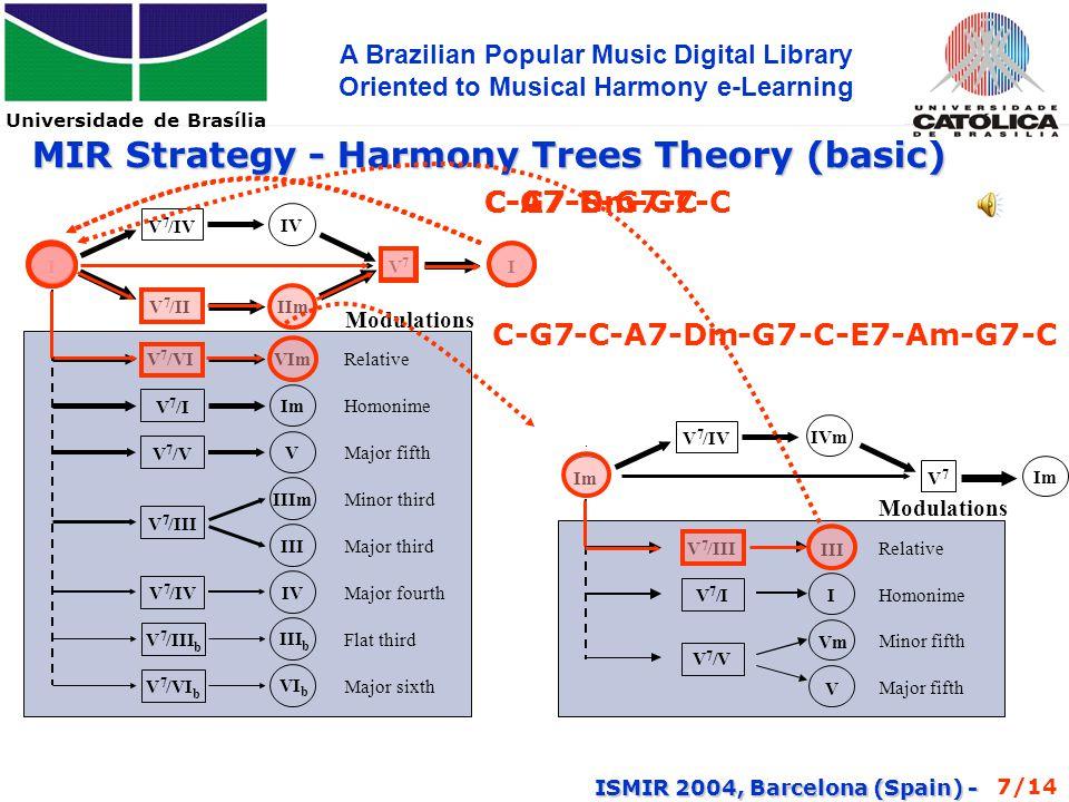 Universidade de Brasília A Brazilian Popular Music Digital Library Oriented to Musical Harmony e-Learning ISMIR 2004, Barcelona (Spain) - II MIR Strategy - Harmony Trees Theory (basic) V 7 /IV V 7 IVIIm V 7 /IIV 7 /VI Relative Modulations VIm VI b III IIImMinor third Major third IVV 7 /IVMajor fourth III b V 7 / b Flat third V 7 /VI b Major sixth Im V 7 /I Homonime V V 7 /V Major fifth V/III 77 III Relative V Vm Minorfifth Majorfifth Modulations V 7 /IV Im V 7 IVm I V 7 /III V 7 /V V 7 /I Homonime Im -C-C-A7-Dm-G7-C-C-C-C7-F-G7-C-C-C-G7-C C-G7-C-A7-Dm-G7-C-E7-Am-G7-C 7/14