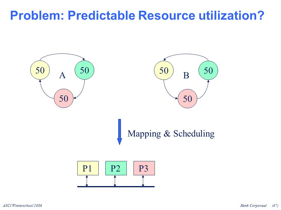 ASCI Winterschool 2006Henk Corporaal(47) Problem: Predictable Resource utilization.