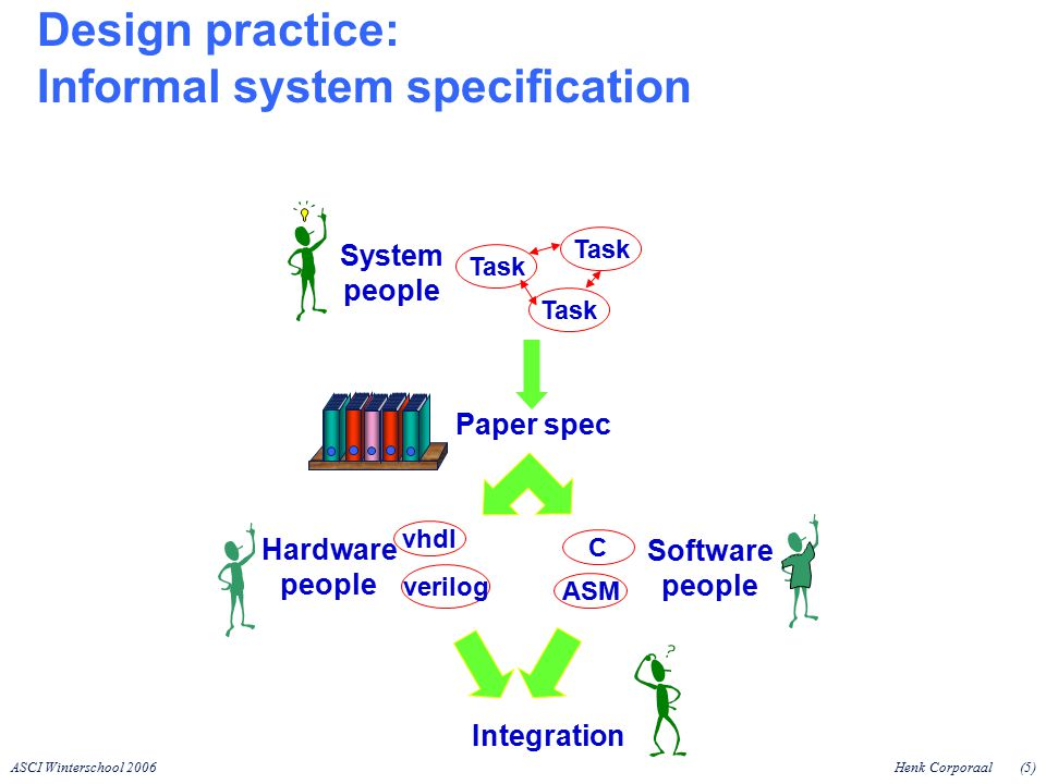 ASCI Winterschool 2006Henk Corporaal(5) Integration Task System people C ASM Software people vhdl verilog Hardware people Paper spec Design practice: Informal system specification