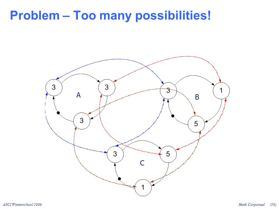 ASCI Winterschool 2006Henk Corporaal(50) Problem – Too many possibilities! A B C