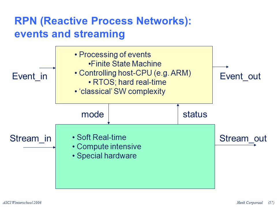 ASCI Winterschool 2006Henk Corporaal(57) RPN (Reactive Process Networks): events and streaming Soft Real-time Compute intensive Special hardware Processing of events Finite State Machine Controlling host-CPU (e.g.