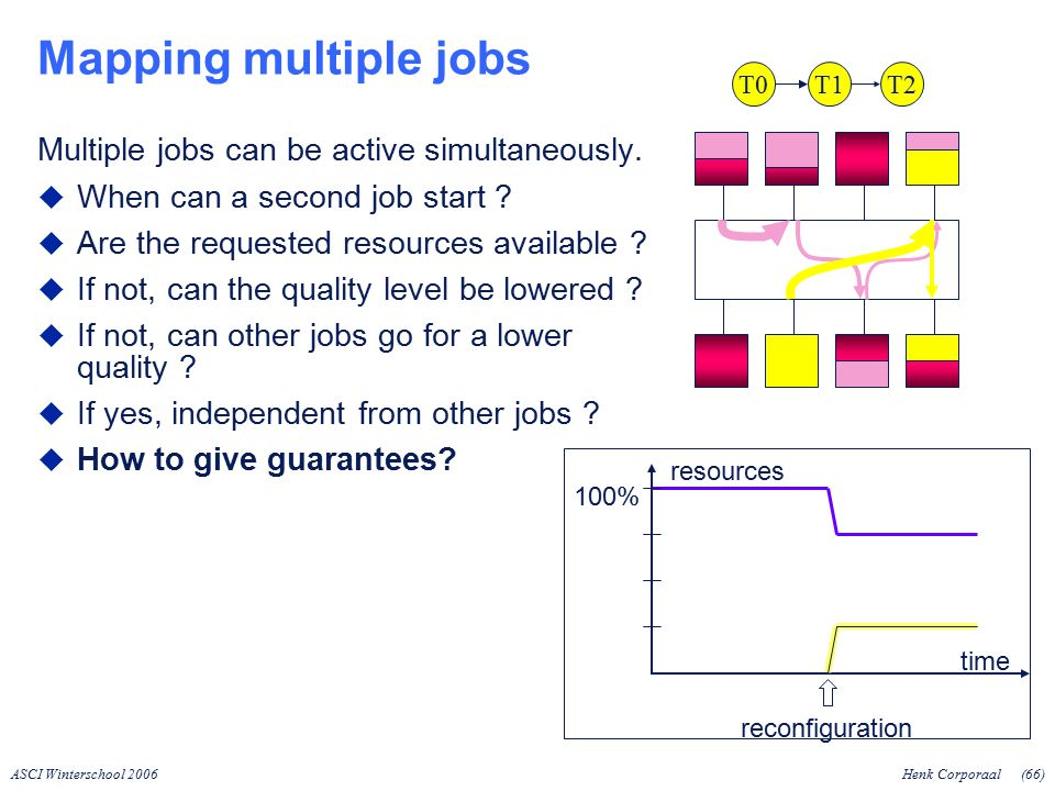 ASCI Winterschool 2006Henk Corporaal(66) Mapping multiple jobs Multiple jobs can be active simultaneously.