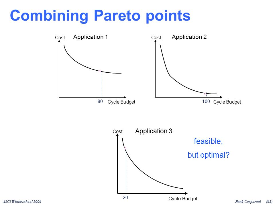 ASCI Winterschool 2006Henk Corporaal(68) Combining Pareto points Application 1 Cycle Budget Application 2 Cycle Budget Application 3 Cycle Budget Cost 80100 20 Cost feasible, but optimal