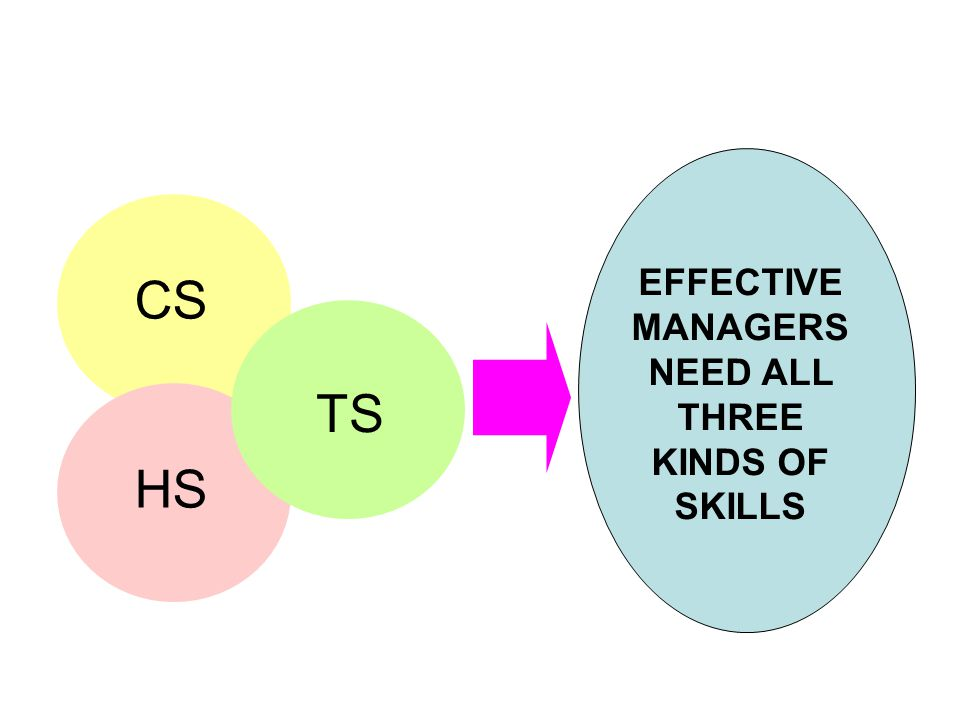 CS HS TS EFFECTIVE MANAGERS NEED ALL THREE KINDS OF SKILLS