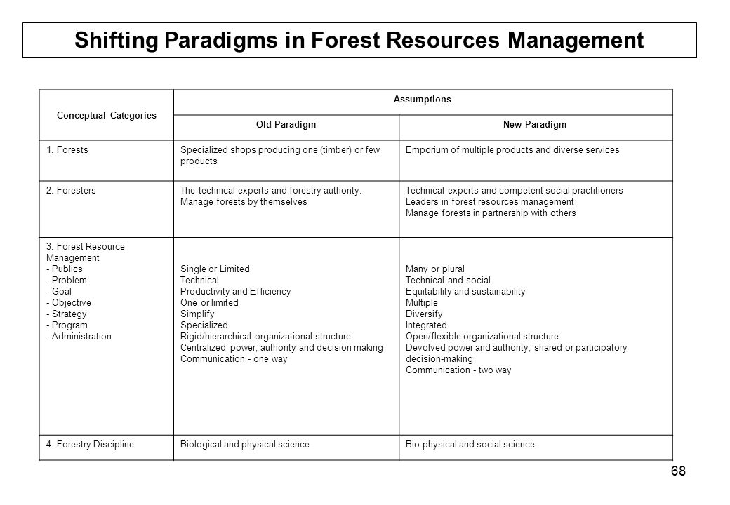 68 Shifting Paradigms in Forest Resources Management Conceptual Categories Assumptions Old ParadigmNew Paradigm 1. ForestsSpecialized shops producing