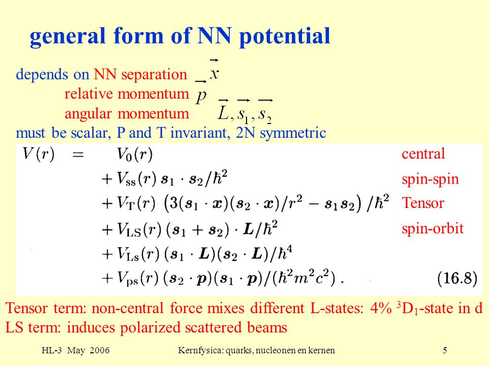 HL-3 May 2006Kernfysica: quarks, nucleonen en kernen5 general form of NN potential depends on NN separation relative momentum angular momentum must be scalar, P and T invariant, 2N symmetric Tensor term: non-central force mixes different L-states: 4% 3 D 1 -state in d LS term: induces polarized scattered beams central spin-spin Tensor spin-orbit