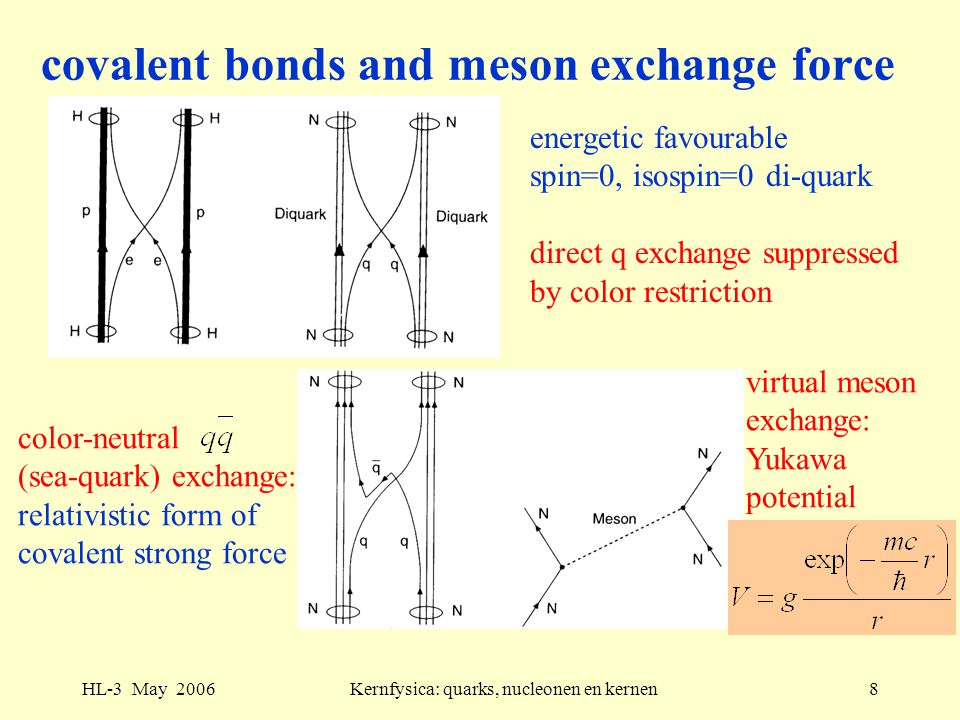 HL-3 May 2006Kernfysica: quarks, nucleonen en kernen8 covalent bonds and meson exchange force energetic favourable spin=0, isospin=0 di-quark direct q exchange suppressed by color restriction color-neutral (sea-quark) exchange: relativistic form of covalent strong force virtual meson exchange: Yukawa potential