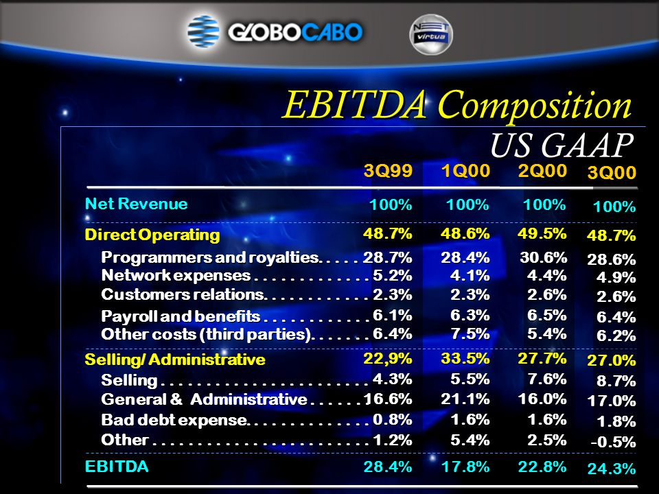 3Q99 1Q00 2Q00 Net Revenue 100% Direct Operating 48.7% 48.6% 49.5% Programmers and royalties......