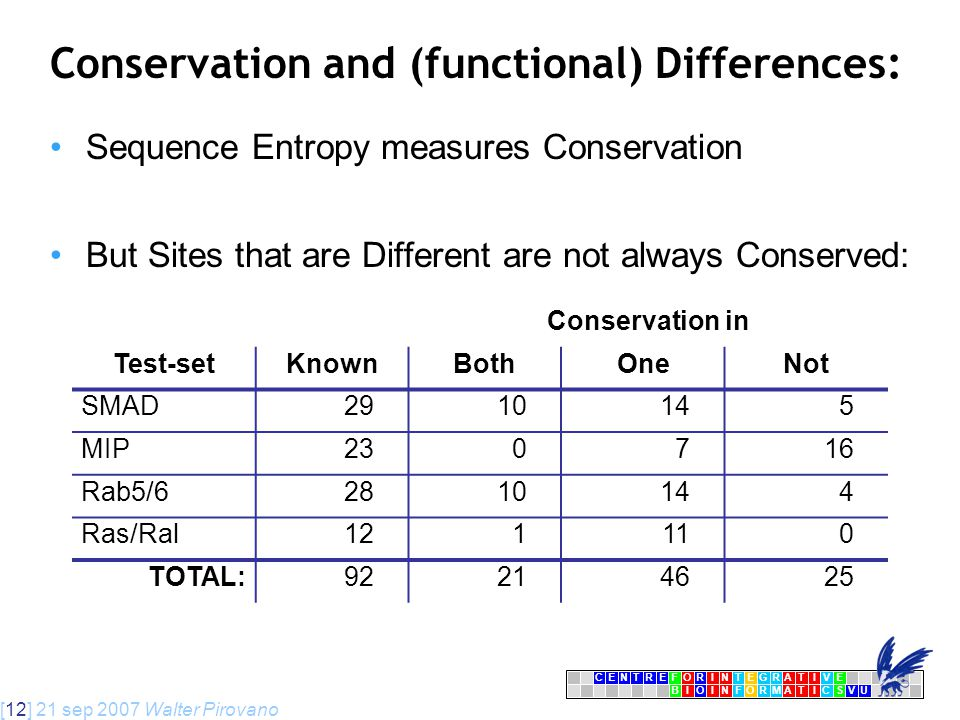 [12] 21 sep 2007 Walter Pirovano CENTRFORINTEGRATIVE BIOINFORMATICSVU E Conservation and (functional) Differences: Conservation in Test-setKnownBothOneNot SMAD2910145 MIP230716 Rab5/62810144 Ras/Ral121110 TOTAL:92214625 Sequence Entropy measures Conservation But Sites that are Different are not always Conserved:
