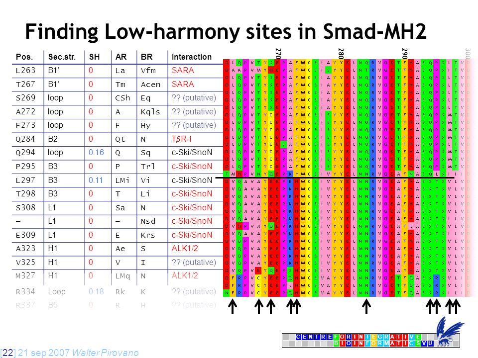 [22] 21 sep 2007 Walter Pirovano CENTRFORINTEGRATIVE BIOINFORMATICSVU E Pos.Sec.str.SHARBRInteraction L263 B1'0 LaVfm SARA T267 B1'0 TmAcen SARA S269 loop0 CShEq .