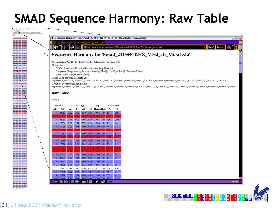 [31] 21 sep 2007 Walter Pirovano CENTRFORINTEGRATIVE BIOINFORMATICSVU E SMAD Sequence Harmony: Raw Table