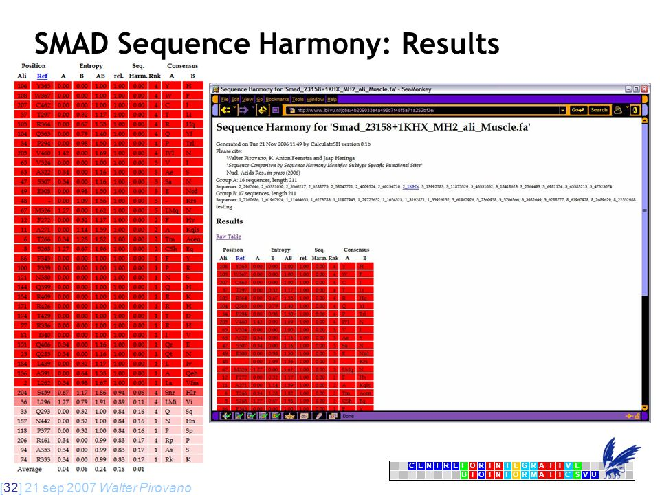 [32] 21 sep 2007 Walter Pirovano CENTRFORINTEGRATIVE BIOINFORMATICSVU E SMAD Sequence Harmony: Results