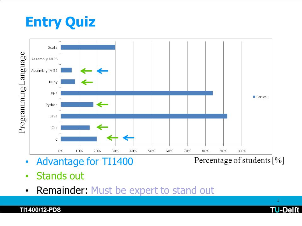 TU-Delft TI1400/12-PDS Entry Quiz Advantage for TI1400 Stands out Remainder: Must be expert to stand out 3 Percentage of students [%] Programming Lang