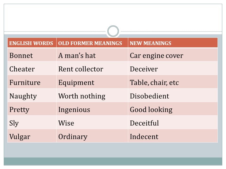 ENGLISH WORDSOLD FORMER MEANINGSNEW MEANINGS BonnetA man's hatCar engine cover CheaterRent collectorDeceiver FurnitureEquipmentTable, chair, etc Naugh