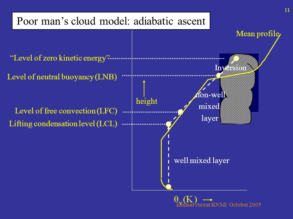 klimaat cursus KNMI October 2005 11 Lifting condensation level (LCL) Level of free convection (LFC) Level of neutral buoyancy (LNB) Level of zero kinetic energy Mean profile height well mixed layer Inversion non-well mixed layer Poor man's cloud model: adiabatic ascent