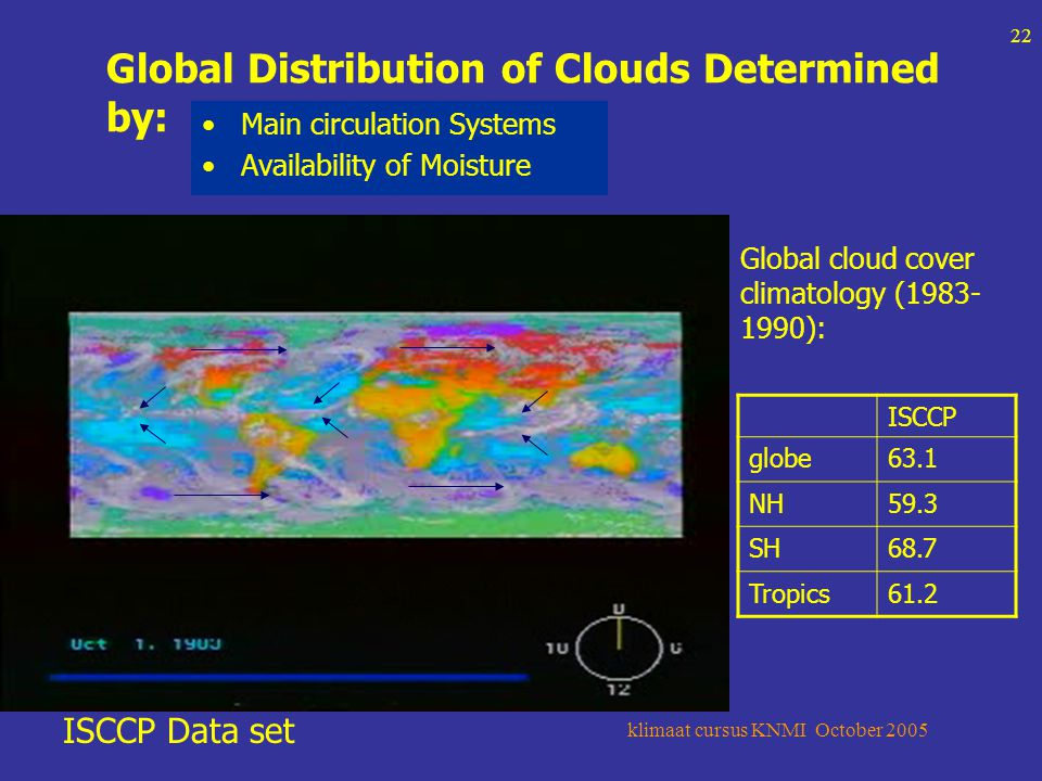 klimaat cursus KNMI October 2005 22 Global Distribution of Clouds Determined by: Main circulation Systems Availability of Moisture ISCCP Data set ISCCP globe63.1 NH59.3 SH68.7 Tropics61.2 Global cloud cover climatology (1983- 1990):