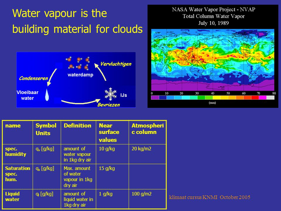 klimaat cursus KNMI October 2005 4 Water vapour is the building material for clouds nameSymbol Units DefinitionNear surface values Atmospheri c column spec.