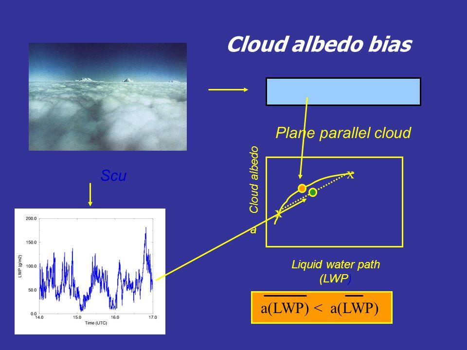 Cloud albedo bias Plane parallel cloud Scu Cloud albedo Liquid water path (LWP) x x a a(LWP) < a(LWP)