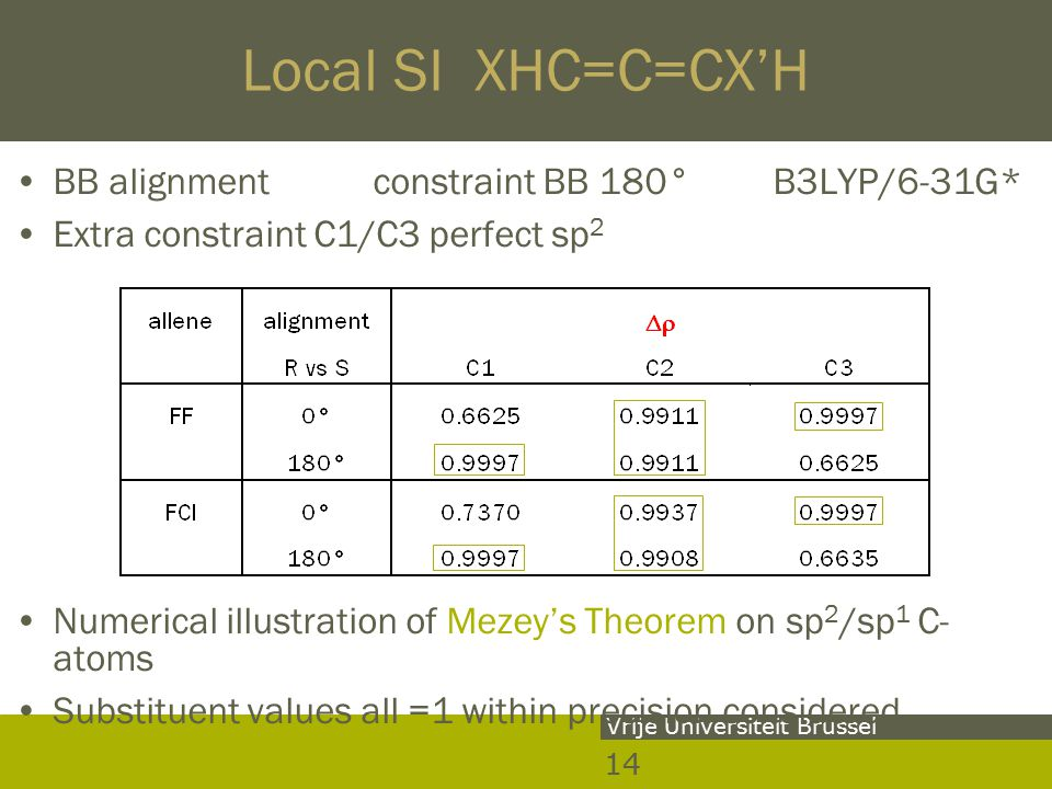 14 Vrije Universiteit Brussel Local SI XHC=C=CX'H BB alignment constraint BB 180° B3LYP/6-31G* Extra constraint C1/C3 perfect sp 2 Numerical illustration of Mezey's Theorem on sp 2 /sp 1 C- atoms Substituent values all =1 within precision considered