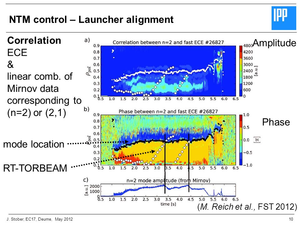 10J. Stober, EC17, Deurne, May 2012 NTM control – Launcher alignment Correlation ECE & linear comb.