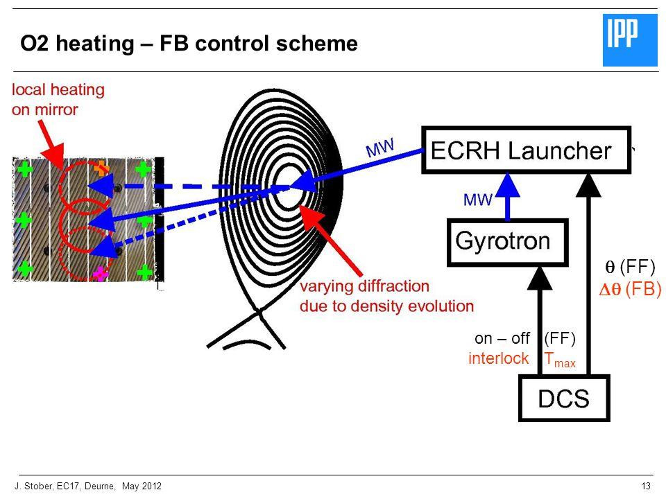 13J. Stober, EC17, Deurne, May 2012 O2 heating – FB control scheme  (FF)  (FB) on – off (FF) interlock T max