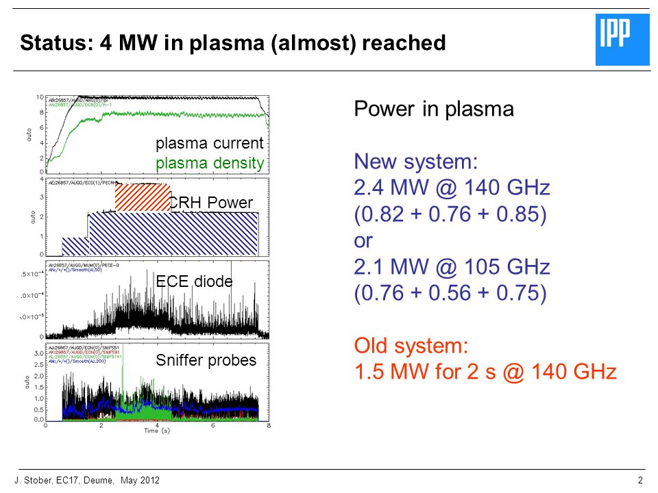 2J. Stober, EC17, Deurne, May 2012 Status: 4 MW in plasma (almost) reached plasma current plasma density ECRH Power 140 GHz ECE diode Sniffer probes P