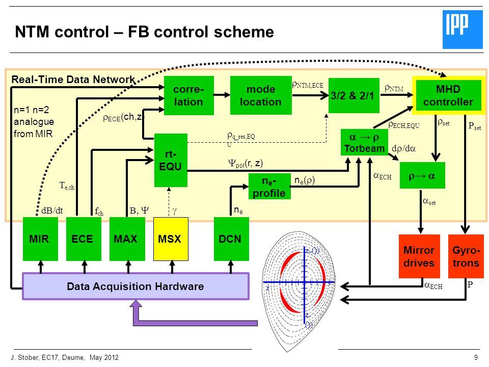 9J. Stober, EC17, Deurne, May 2012 NTM control – FB control scheme Real-Time Data Network  →  Torbeam Gyro- trons ECE  →   ECH,EQU  NTM,ECE  N