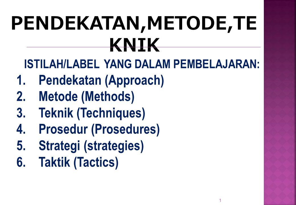 1 PENDEKATAN,METODE,TE KNIK e ISTILAH/LABEL YANG DALAM PEMBELAJARAN: 1.Pendekatan (Approach) 2.Metode (Methods) 3.Teknik (Techniques) 4.Prosedur (Prosedures) 5.Strategi (strategies) 6.Taktik (Tactics)