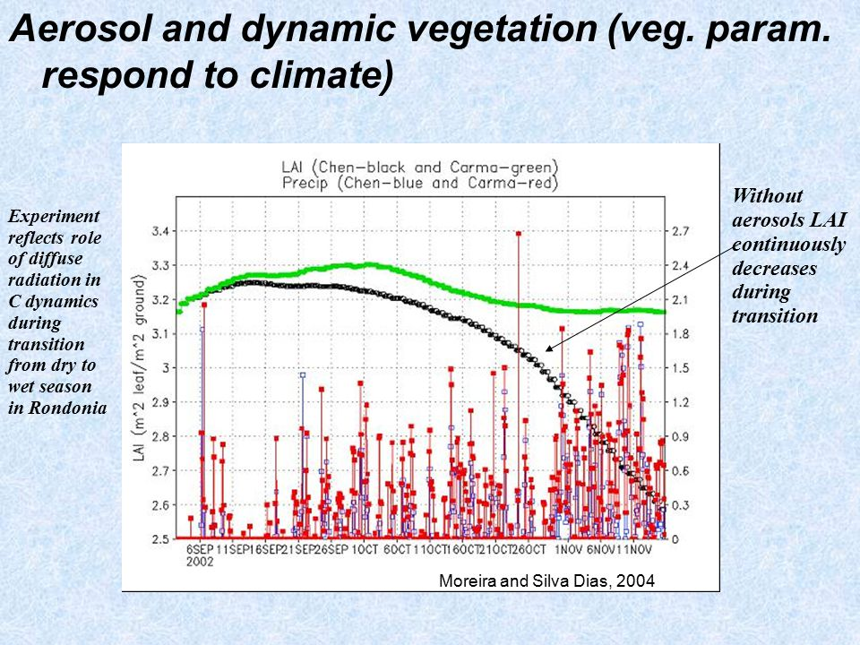 Aerosol and dynamic vegetation (veg. param. respond to climate) Without aerosols LAI continuously decreases during transition Experiment reflects role