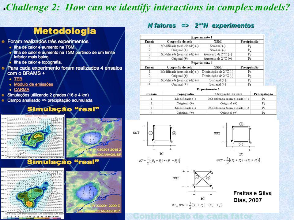 Contribuição de cada fator N fatores => 2**N experimentos Freitas e Silva Dias, 2007 ● Challenge 2: How can we identify interactions in complex models