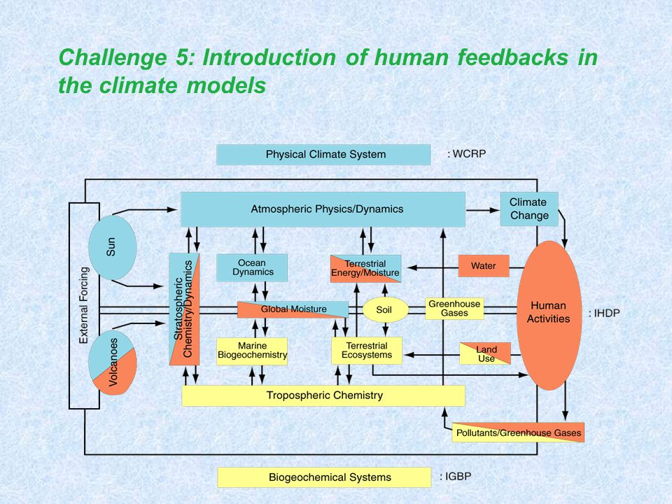 Challenge 5: Introduction of human feedbacks in the climate models
