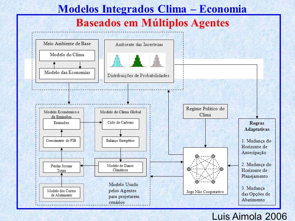 Modelo do Clima GlobalModelo Econômico e de Emissões Crescimento do PIB Emissões Perdas Sociais Totais Modelo dos Custos de Abatimento Modelo de Danos Climáticos Ciclo do Carbono Balanço Energético Modelo Usado pelos Agentes para projetarem cenários Regras Adaptativas 1.