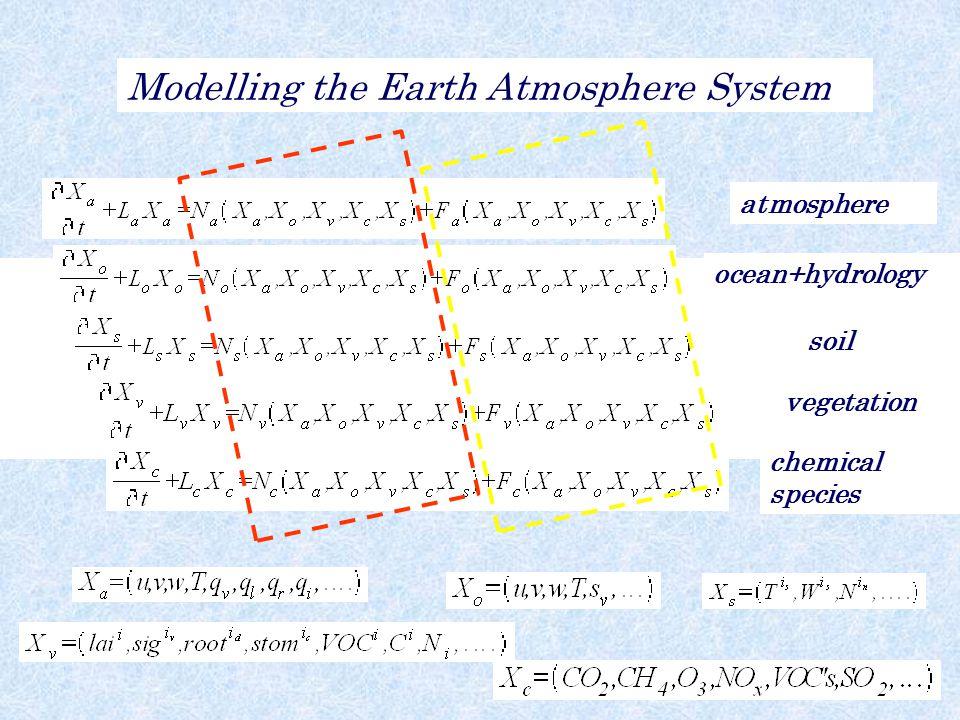 atmosphere ocean+hydrology soil vegetation chemical species Modelling the Earth Atmosphere System