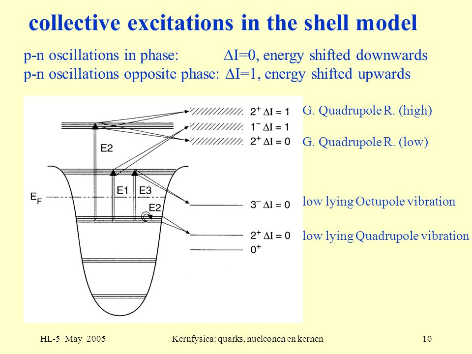 HL-5 May 2005Kernfysica: quarks, nucleonen en kernen10 collective excitations in the shell model p-n oscillations in phase:  I=0, energy shifted down