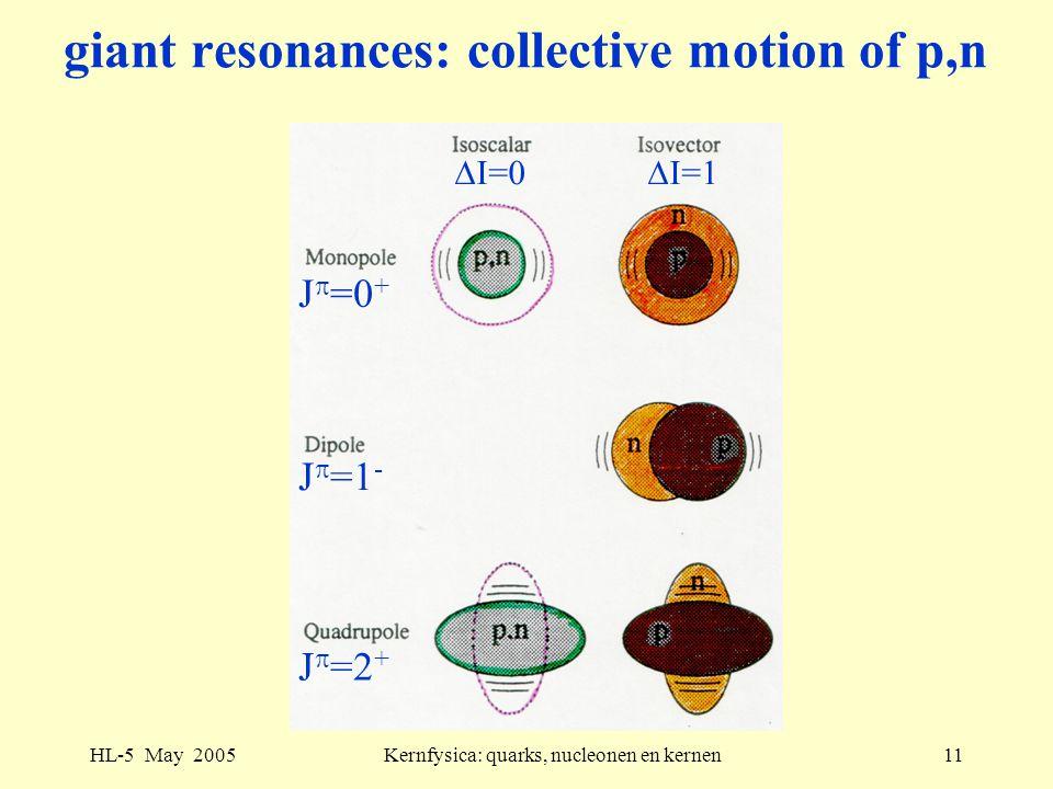 HL-5 May 2005Kernfysica: quarks, nucleonen en kernen11 giant resonances: collective motion of p,n  I=0  I=1 J  =0 + J  =1 - J  =2 +