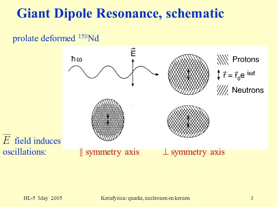 HL-5 May 2005Kernfysica: quarks, nucleonen en kernen3 Giant Dipole Resonance, schematic prolate deformed 150 Nd field induces oscillations: || symmetr