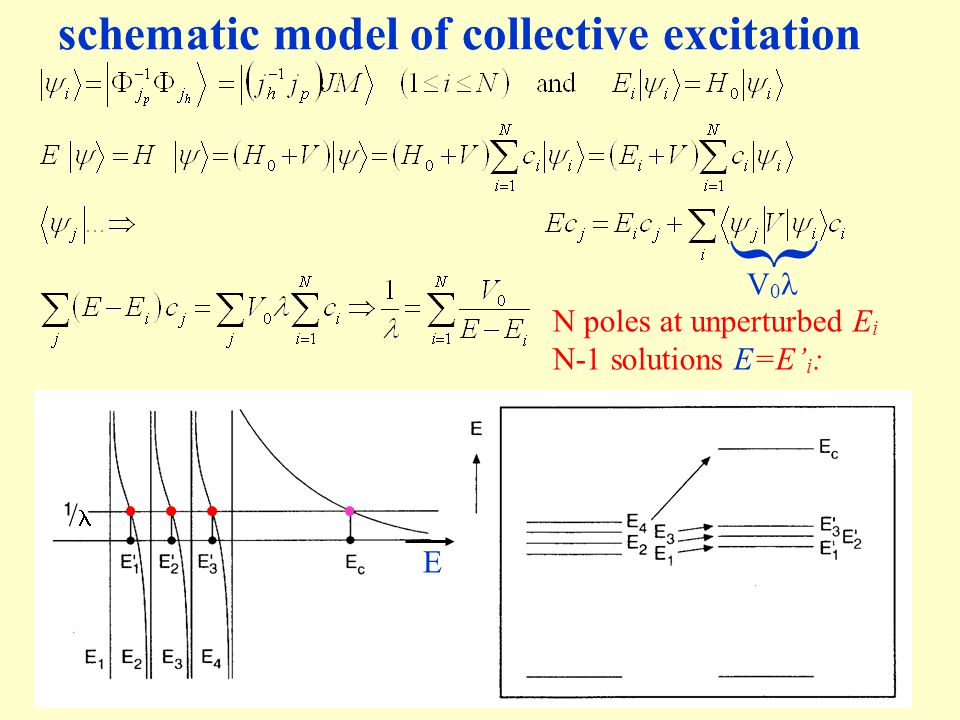 HL-5 May 2005Kernfysica: quarks, nucleonen en kernen7 schematic model of collective excitation } V 0 N poles at unperturbed E i N-1 solutions E=E' i :