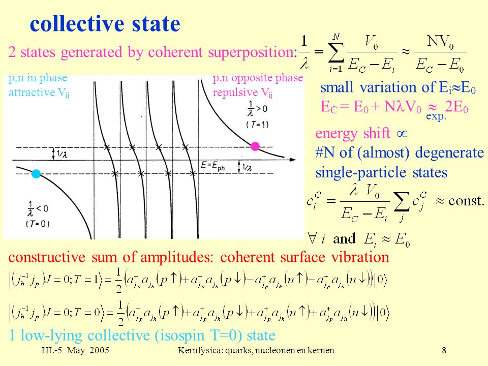 HL-5 May 2005Kernfysica: quarks, nucleonen en kernen8 collective state 2 states generated by coherent superposition: small variation of E i  E 0 E C