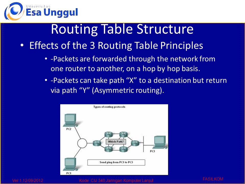 Ver 1,12/09/2012Kode :CIJ 340,Jaringan Komputer Lanjut FASILKOM Routing Table Structure Effects of the 3 Routing Table Principles -Packets are forward