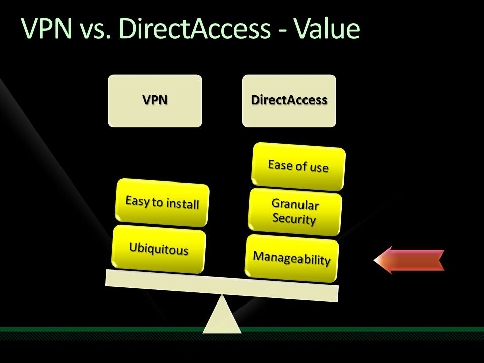 VPN vs. DirectAccess - Value VPNDirectAccess Manageability Granular Security Ease of use Ubiquitous Easy to install