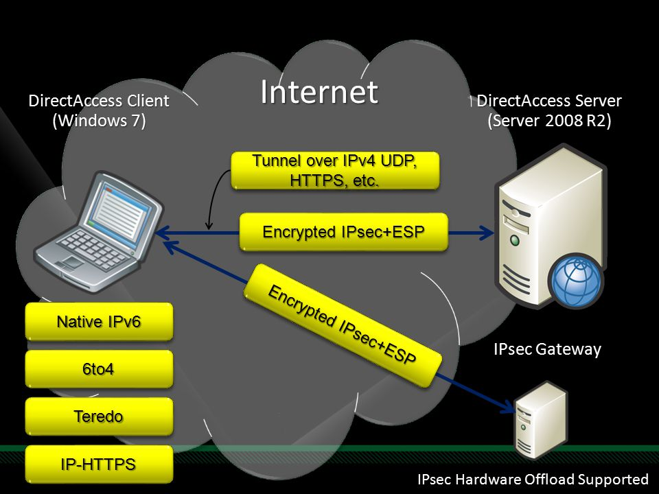 DirectAccess Server (Server 2008 R2) DirectAccess Client (Windows 7) Internet Native IPv6 6to46to4 TeredoTeredo IP-HTTPSIP-HTTPS Tunnel over IPv4 UDP, HTTPS, etc.