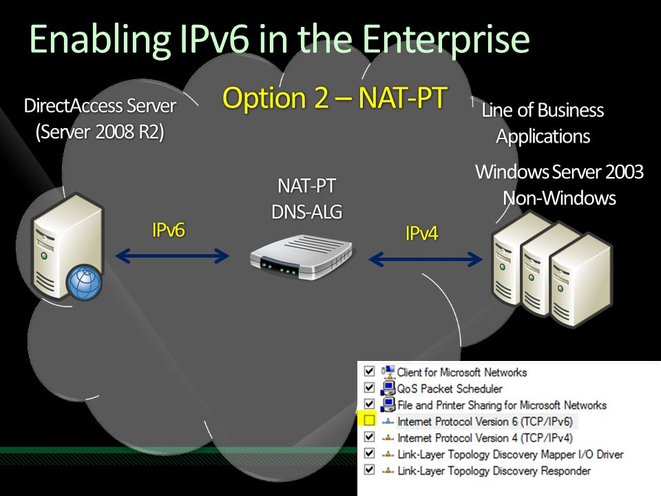 Option 2 – NAT-PT DirectAccess Server (Server 2008 R2) Line of Business Applications IPv6 IPv4 NAT-PTDNS-ALG Windows Server 2003 Non-Windows Enabling IPv6 in the Enterprise