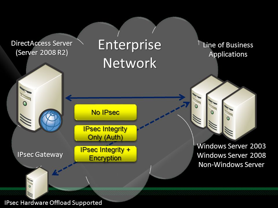 Enterprise Network DirectAccess Server (Server 2008 R2) Line of Business Applications No IPsec IPsec Gateway IPsec Integrity Only (Auth) IPsec Integrity + Encryption Windows Server 2003 Windows Server 2008 Non-Windows Server IPsec Hardware Offload Supported