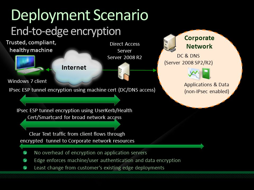 Deployment Scenario End-to-edge encryption No overhead of encryption on application servers Edge enforces machine/user authentication and data encrypt