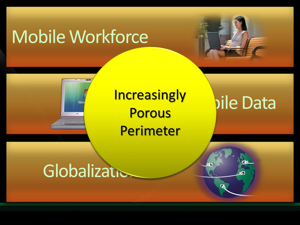 Mobile Workforce Mobile Data Globalization Increasingly Porous Perimeter