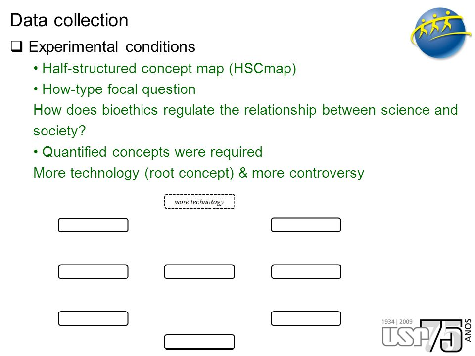 Data collection  Experimental conditions Half-structured concept map (HSCmap) How-type focal question How does bioethics regulate the relationship between science and society.